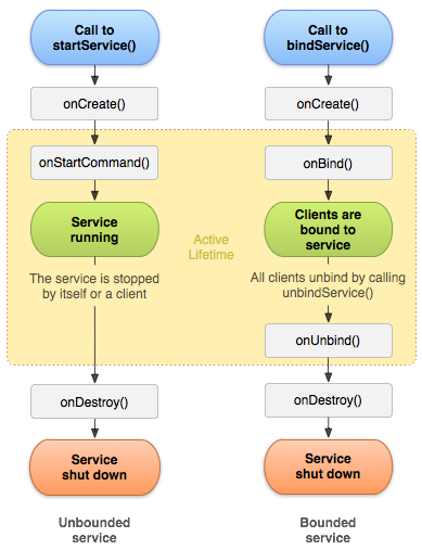 3.service_lifecycle